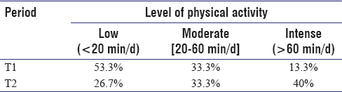 Table 4: Evolution of physical activity in the diabetes subgroup only