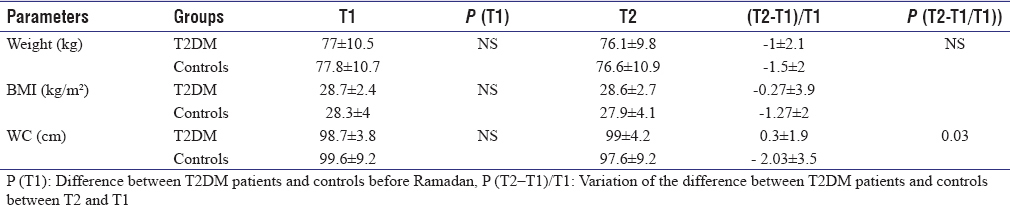 Table 5: Comparison of body mass index and waist circumference changes before and during Ramadan between diabetics and controls