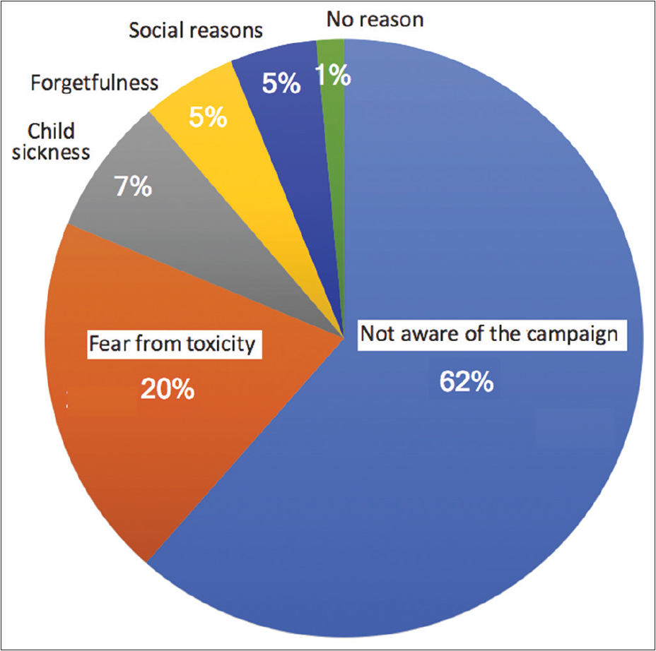 Figure 1: Reasons of parents for not giving their child Vitamin A supplementation during the previous campaign