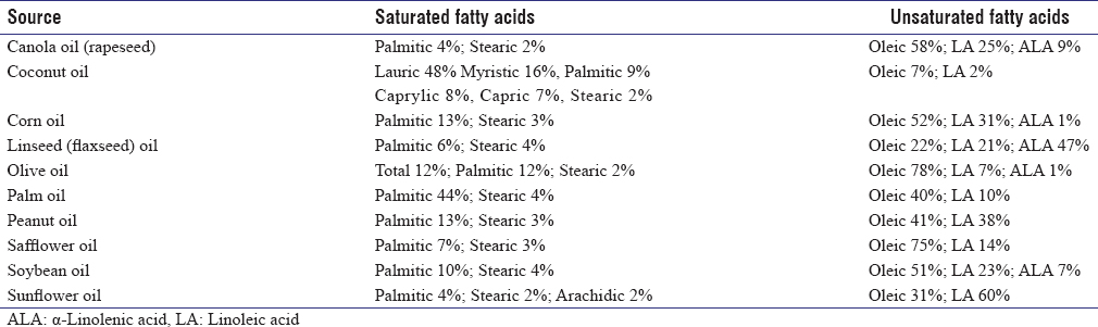 Table 3: Fatty acid composition of common fat sources (%)
