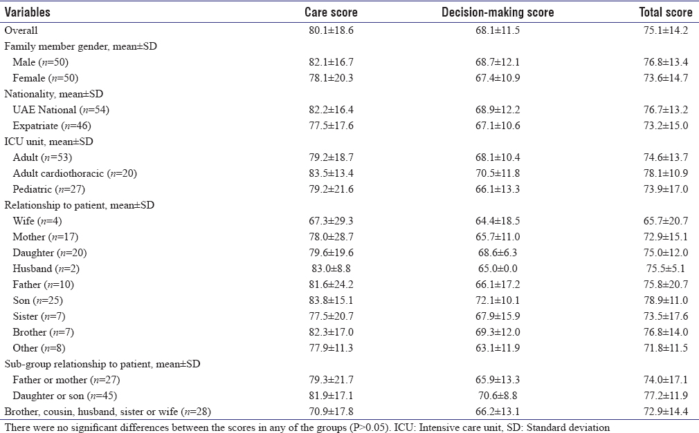 Table 2: Family satisfaction score and subscales for all patients (<i>n</i>=100)