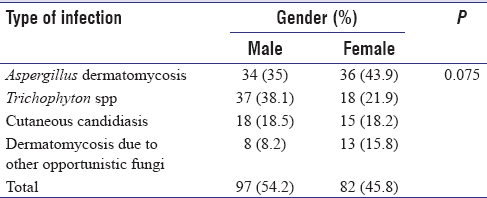 Table 1: Distribution of fungal infections according to gender in patients referred to the mycology laboratory of Berustta-Milad Hospital, Tripoli, over 8 years (2007-2015)