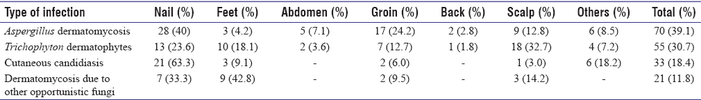 Table 2: Distribution of fungal infections according to the localization of the affected lesion