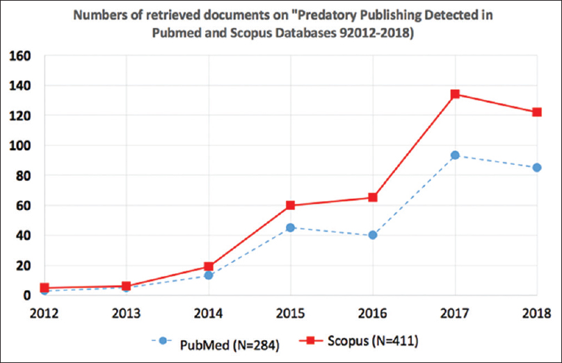 "Figure 1: Time trend of the numbers of retrieved records per year using the search terms ""predator publishing"" in Scopus and PubMed databases during the study period between 2012 and 2018"